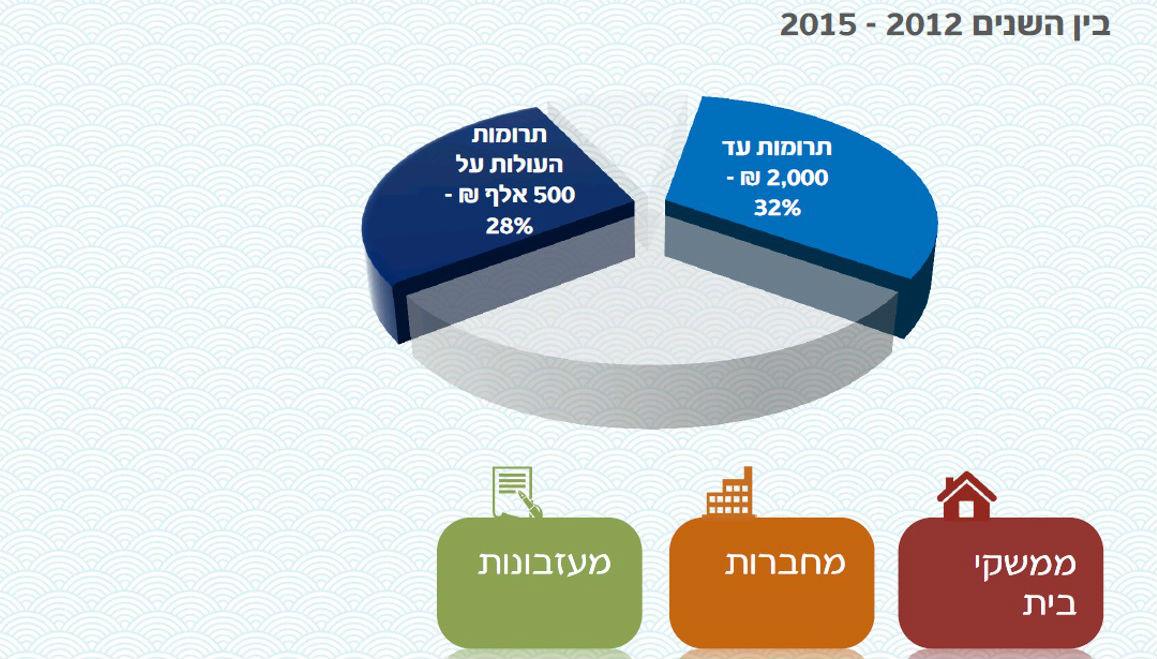 """הלמ""""ס חושף – גידול בנתינה של תורמים פרטיים אמידים בישראל"""